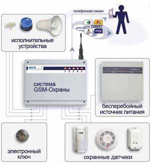 Gsm сигнализация схема - Нужные схемы и описания для Вас.